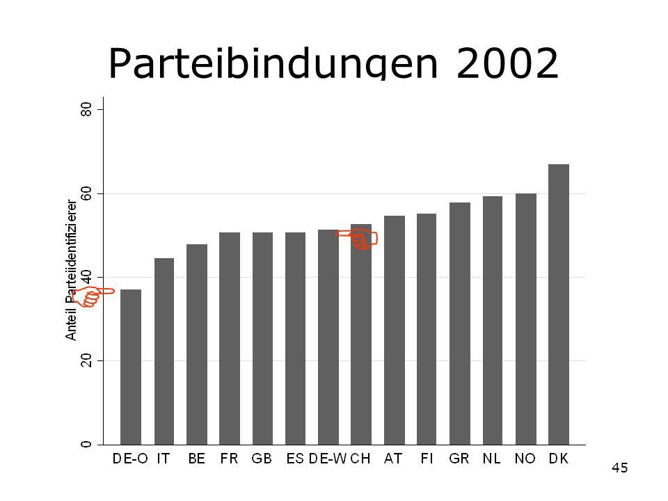 Parteibindungen 2002  