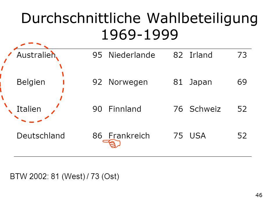 Durchschnittliche Wahlbeteiligung 1969-1999