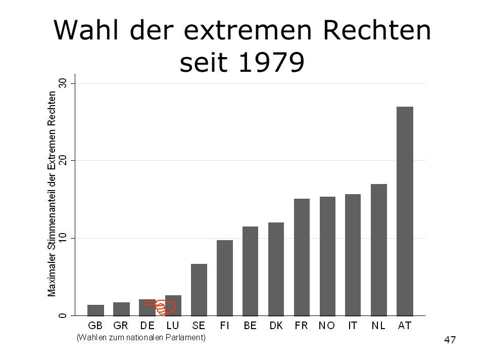 Wahl der extremen Rechten seit 1979