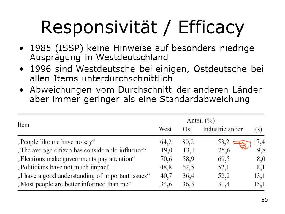 Responsivität / Efficacy