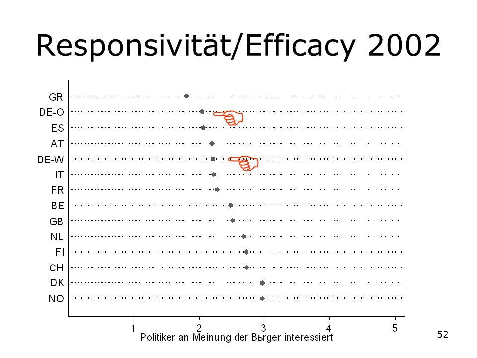 Responsivität/Efficacy 2002