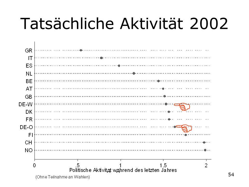 Tatsächliche Aktivität 2002