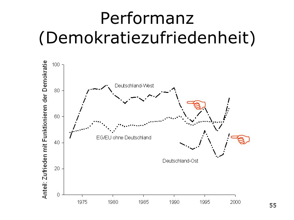 Performanz (Demokratiezufriedenheit)