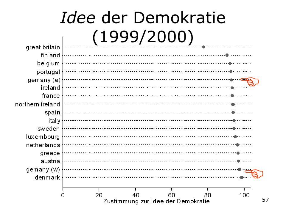 Idee der Demokratie (1999/2000)