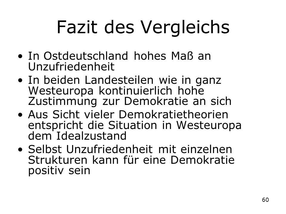 Fazit des Vergleichs In Ostdeutschland hohes Maß an Unzufriedenheit