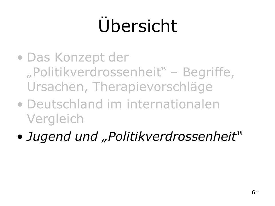 """Übersicht Das Konzept der """"Politikverdrossenheit – Begriffe, Ursachen, Therapievorschläge. Deutschland im internationalen Vergleich."""