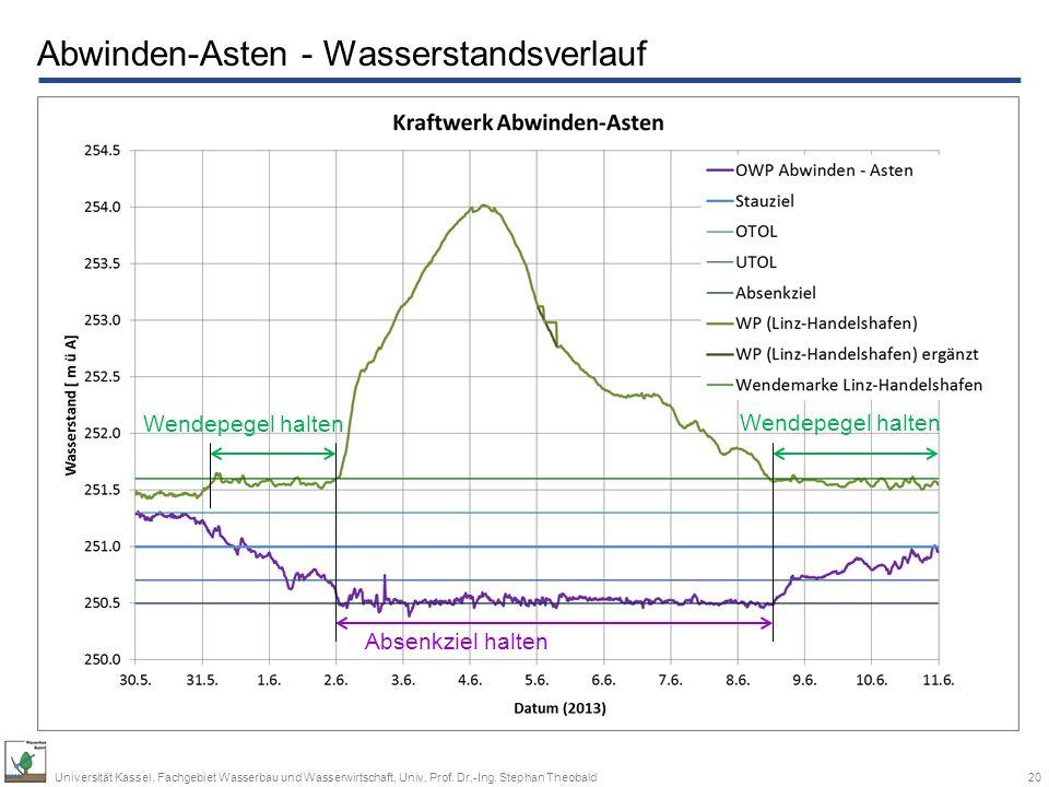 Abwinden-Asten - Wasserstandsverlauf