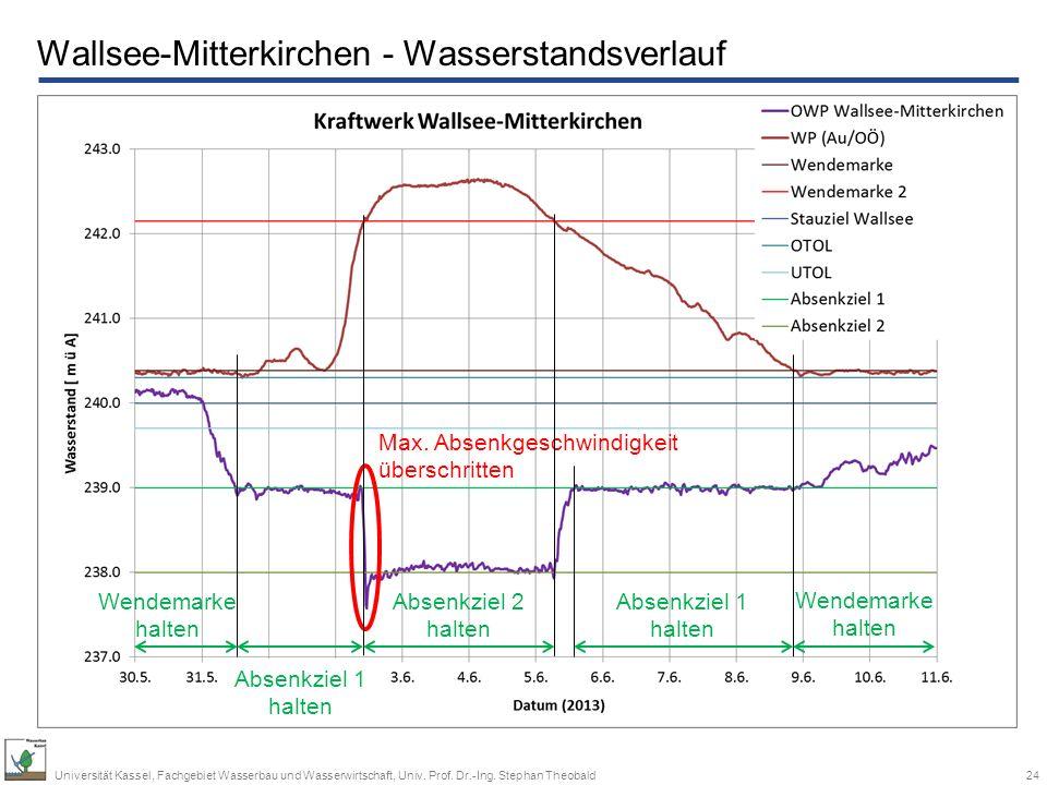 Wallsee-Mitterkirchen - Wasserstandsverlauf