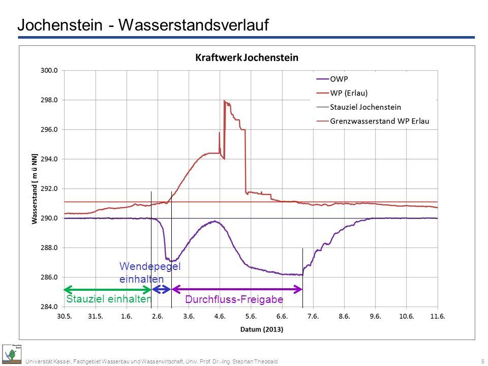 Jochenstein - Wasserstandsverlauf