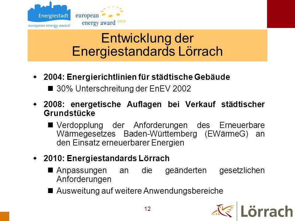 Entwicklung der Energiestandards Lörrach