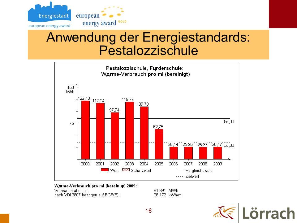 Anwendung der Energiestandards: Pestalozzischule