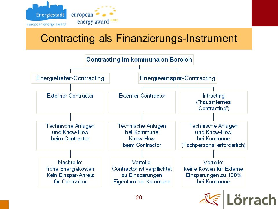 Contracting als Finanzierungs-Instrument
