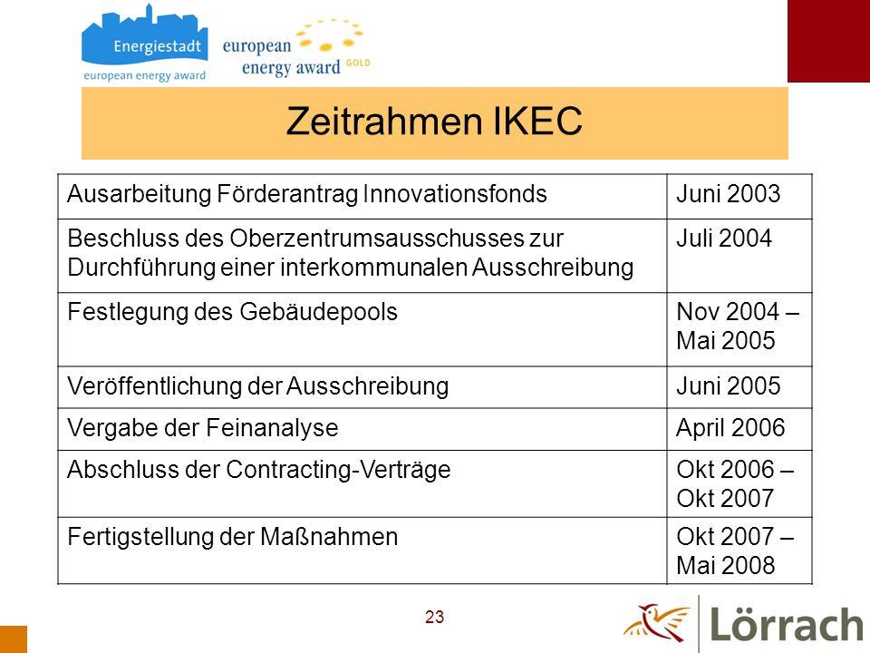Zeitrahmen IKEC Ausarbeitung Förderantrag Innovationsfonds Juni 2003