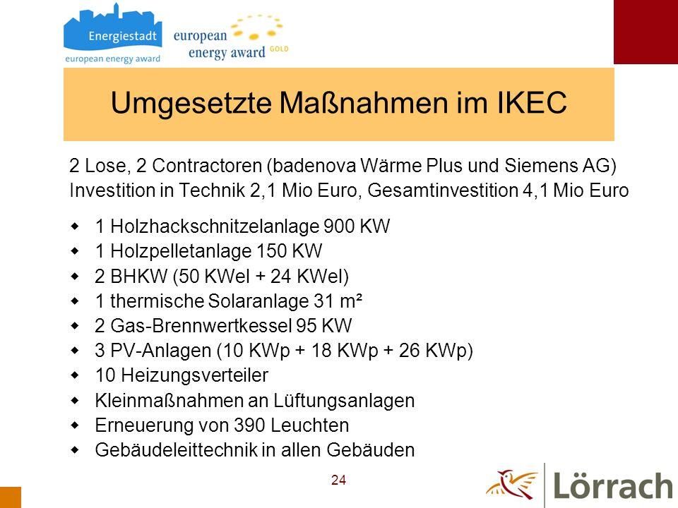 Umgesetzte Maßnahmen im IKEC