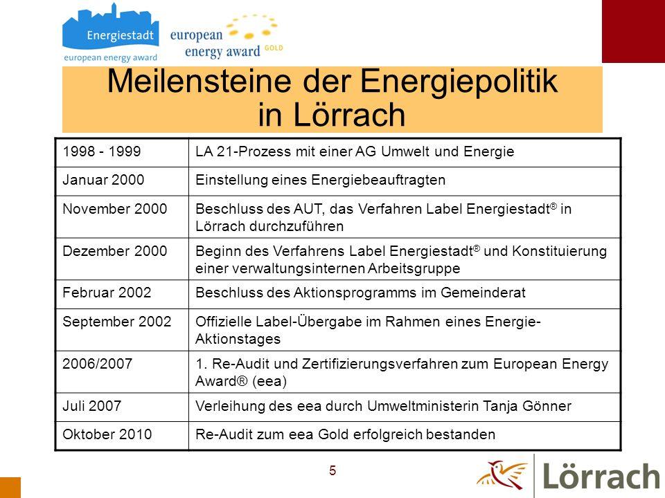 Meilensteine der Energiepolitik in Lörrach