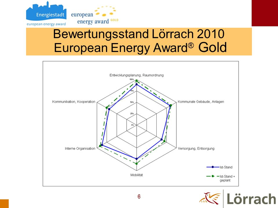 Bewertungsstand Lörrach 2010 European Energy Award® Gold