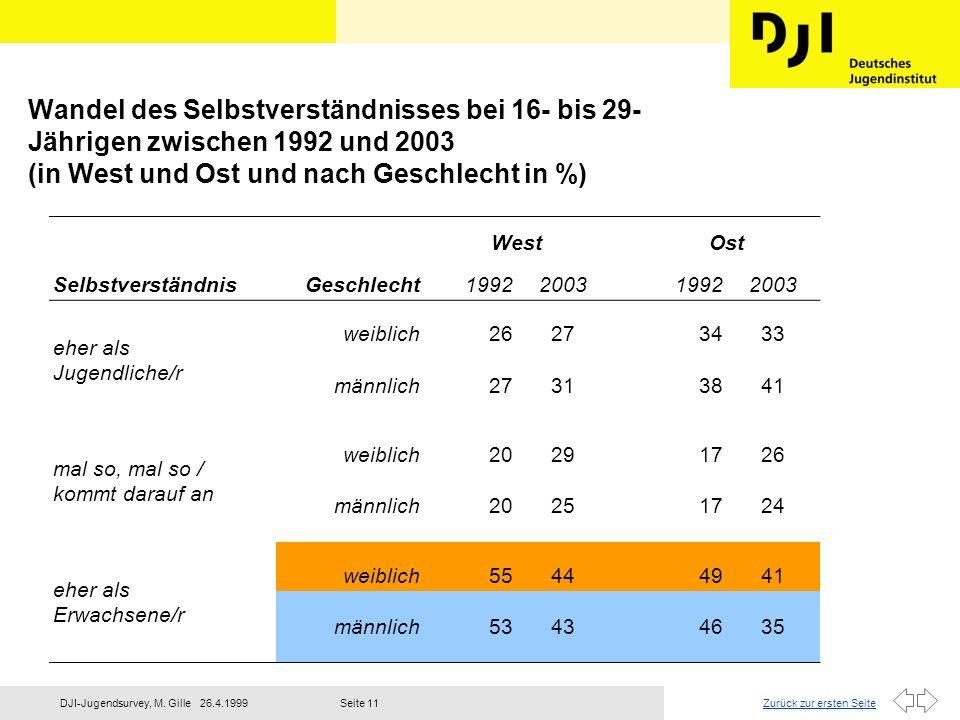 Wandel des Selbstverständnisses bei 16- bis 29-Jährigen zwischen 1992 und 2003 (in West und Ost und nach Geschlecht in %)