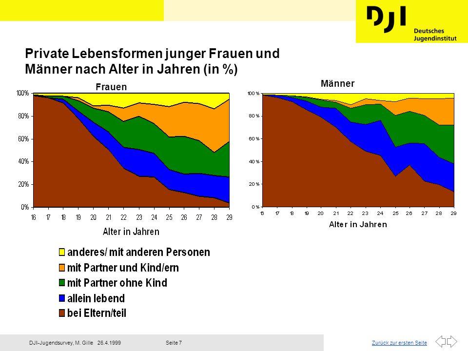 Private Lebensformen junger Frauen und Männer nach Alter in Jahren (in %)