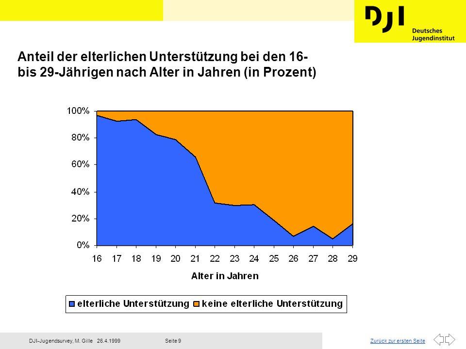 Anteil der elterlichen Unterstützung bei den 16- bis 29-Jährigen nach Alter in Jahren (in Prozent)