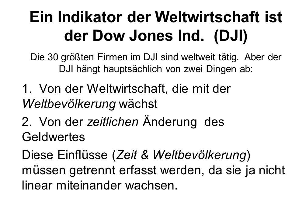 Ein Indikator der Weltwirtschaft ist der Dow Jones Ind. (DJI)