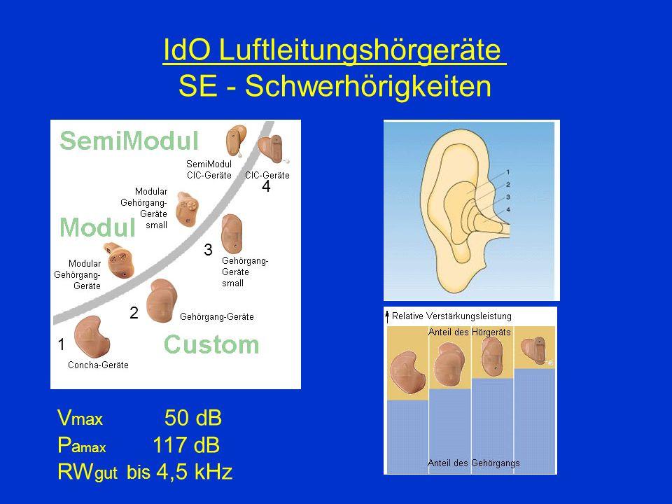 IdO Luftleitungshörgeräte SE - Schwerhörigkeiten