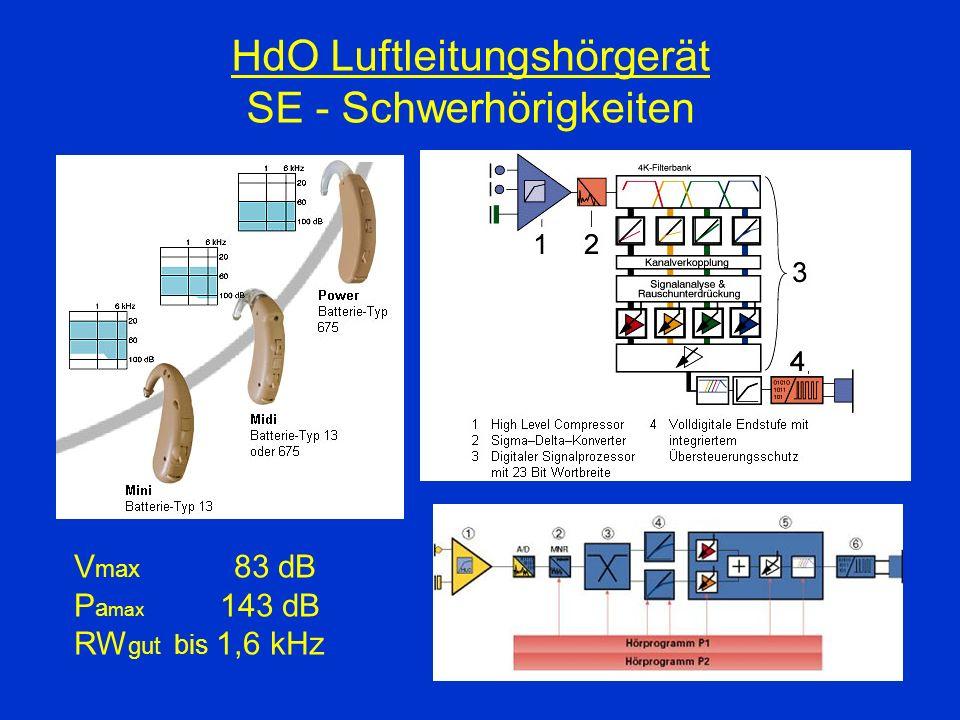 HdO Luftleitungshörgerät SE - Schwerhörigkeiten