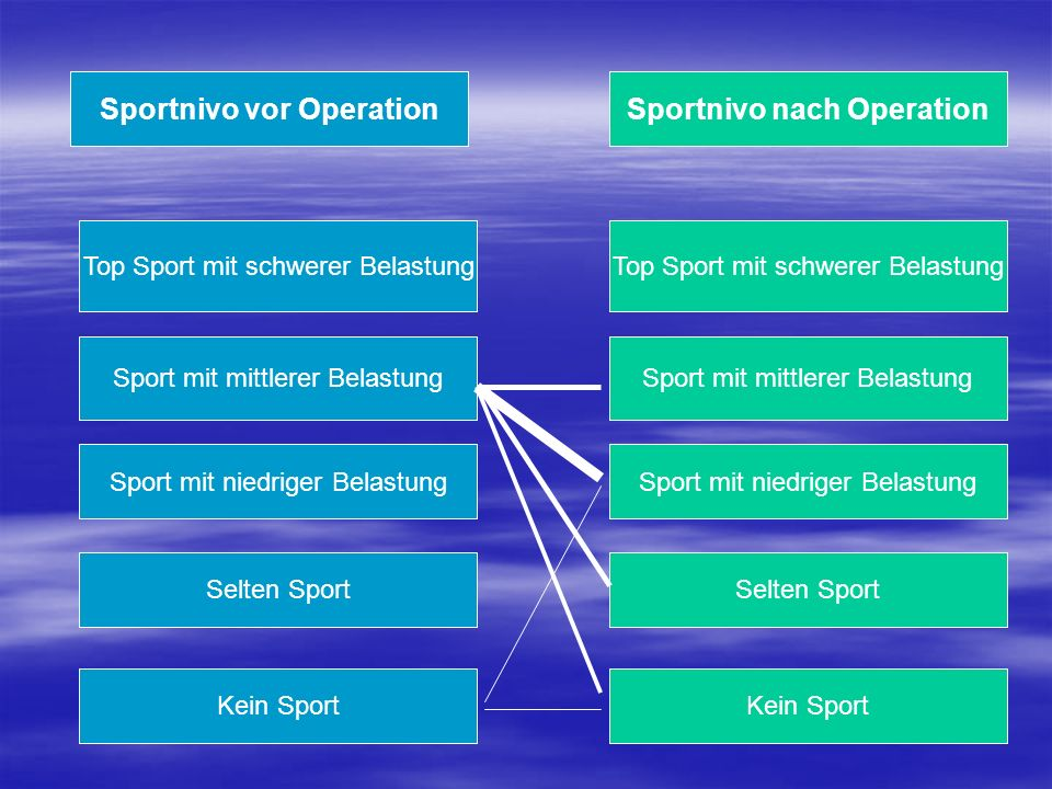 Sportnivo vor Operation Sportnivo nach Operation