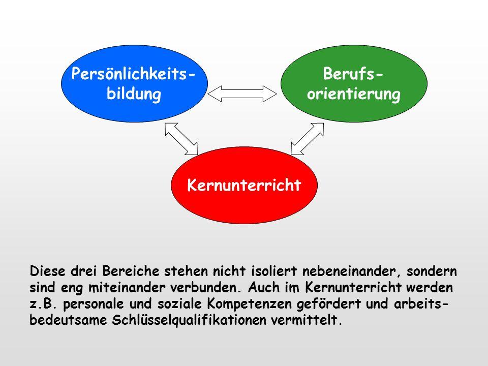 Verflechtung der 3 Bereiche