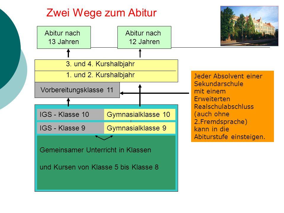 Zwei Wege zum Abitur Abitur nach 13 Jahren Abitur nach 12 Jahren