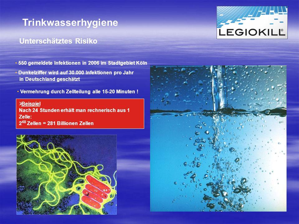 Trinkwasserhygiene Unterschätztes Risiko