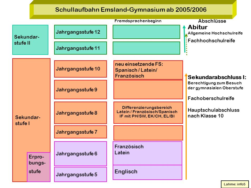 Schullaufbahn Emsland-Gymnasium ab 2005/2006
