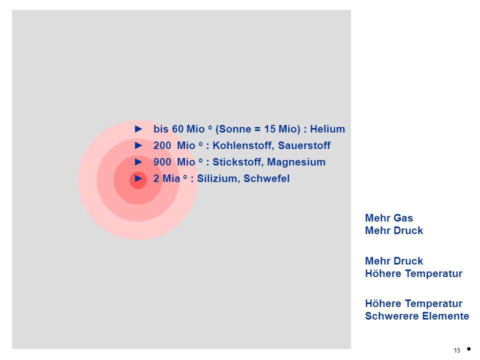 . ► bis 60 Mio o (Sonne = 15 Mio) : Helium