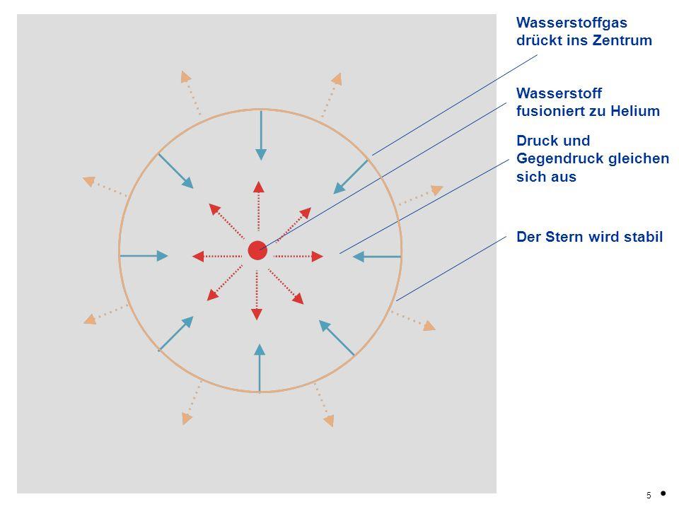 . Wasserstoffgas drückt ins Zentrum Wasserstoff fusioniert zu Helium