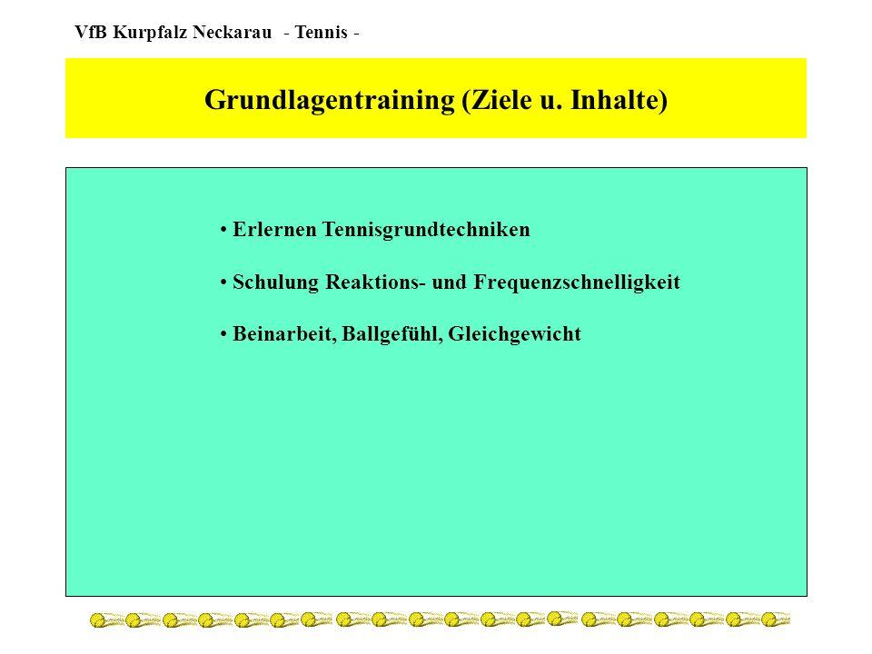 Grundlagentraining (Ziele u. Inhalte)