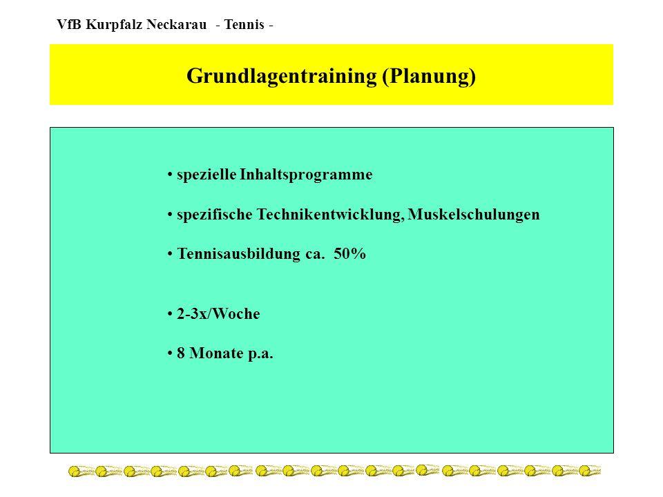 Grundlagentraining (Planung)