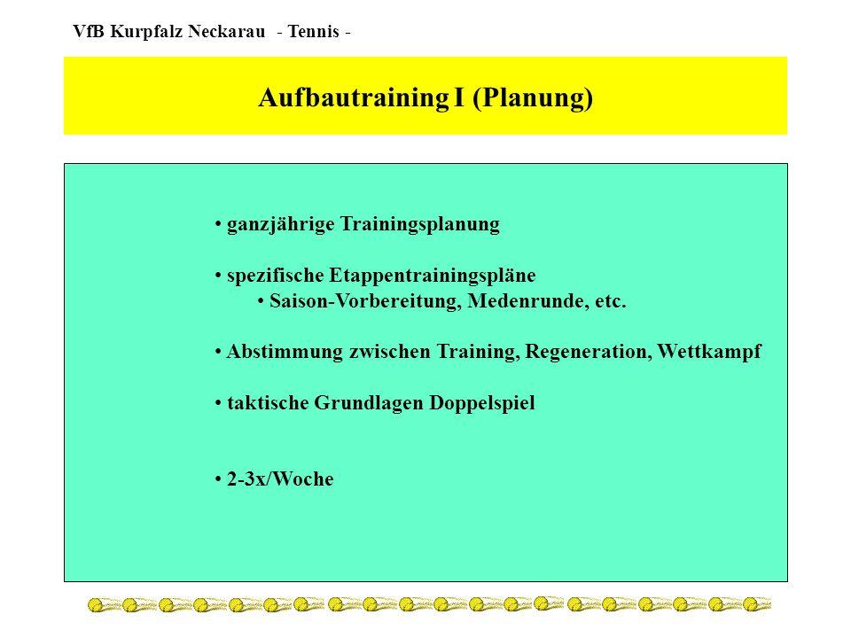 Aufbautraining I (Planung)