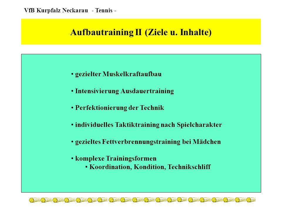 Aufbautraining II (Ziele u. Inhalte)