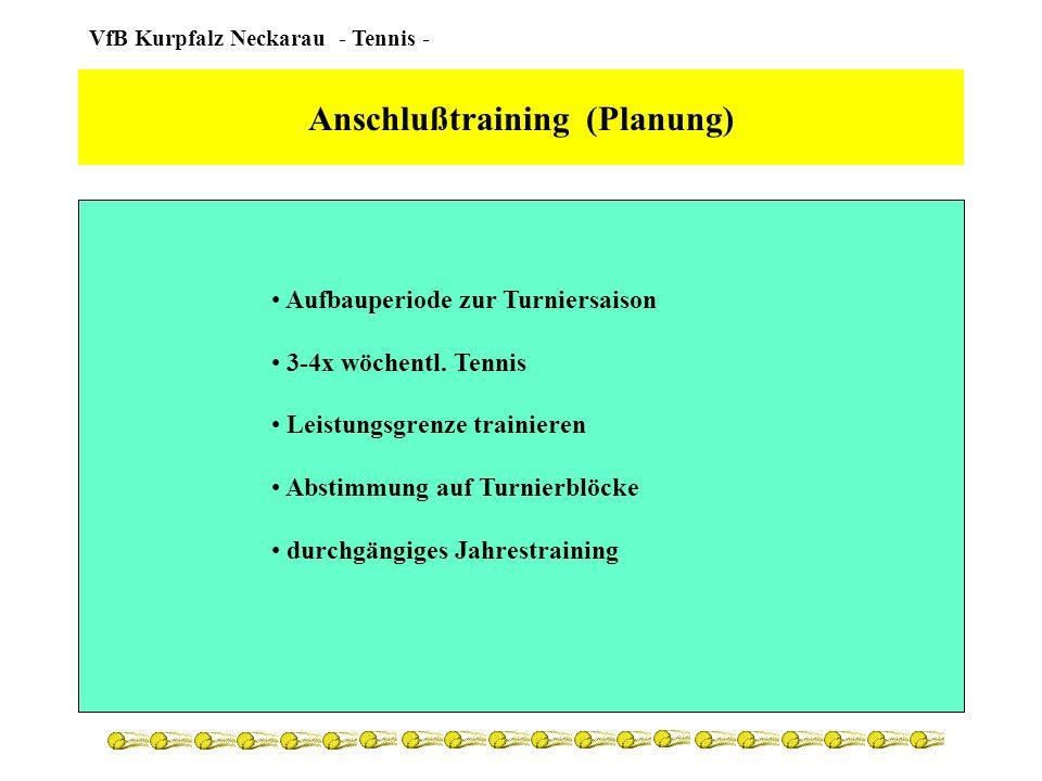 Anschlußtraining (Planung)