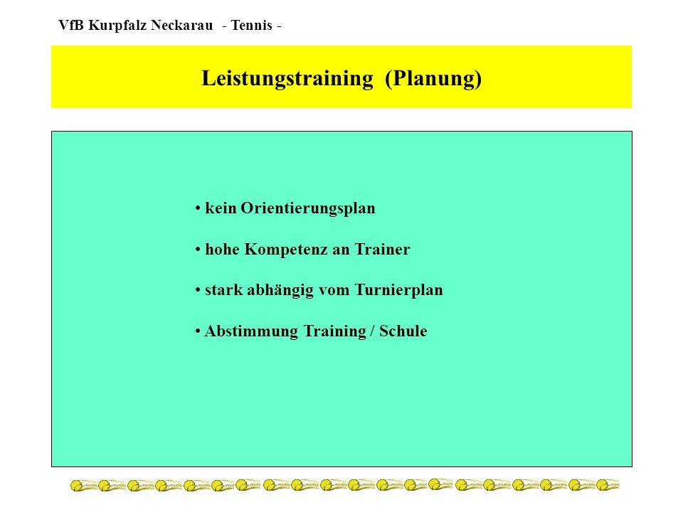 Leistungstraining (Planung)