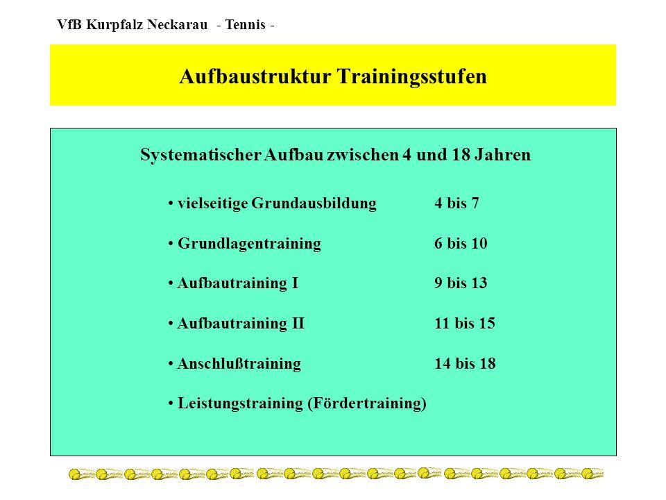 Aufbaustruktur Trainingsstufen