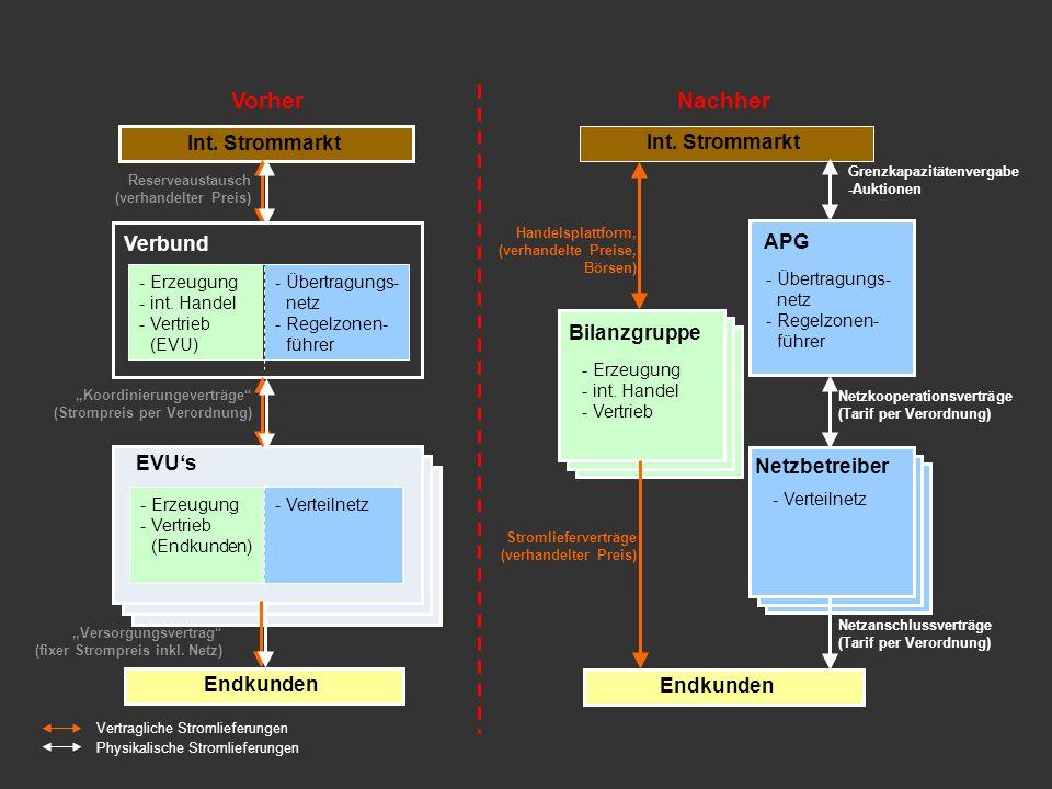 Rechtlicher Rahmen Erzeugung. Vertrieb (Endkunden) Endkunden. int. Handel. Vertrieb (EVU)