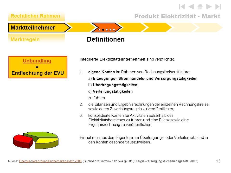 Definitionen Marktteilnehmer Rechtlicher Rahmen Marktregeln Unbundling