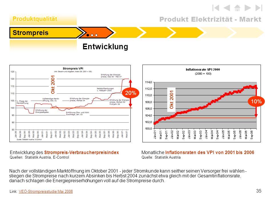 Entwicklung Strompreis Produktqualität 20% 10% Okt 2001 Okt 2001