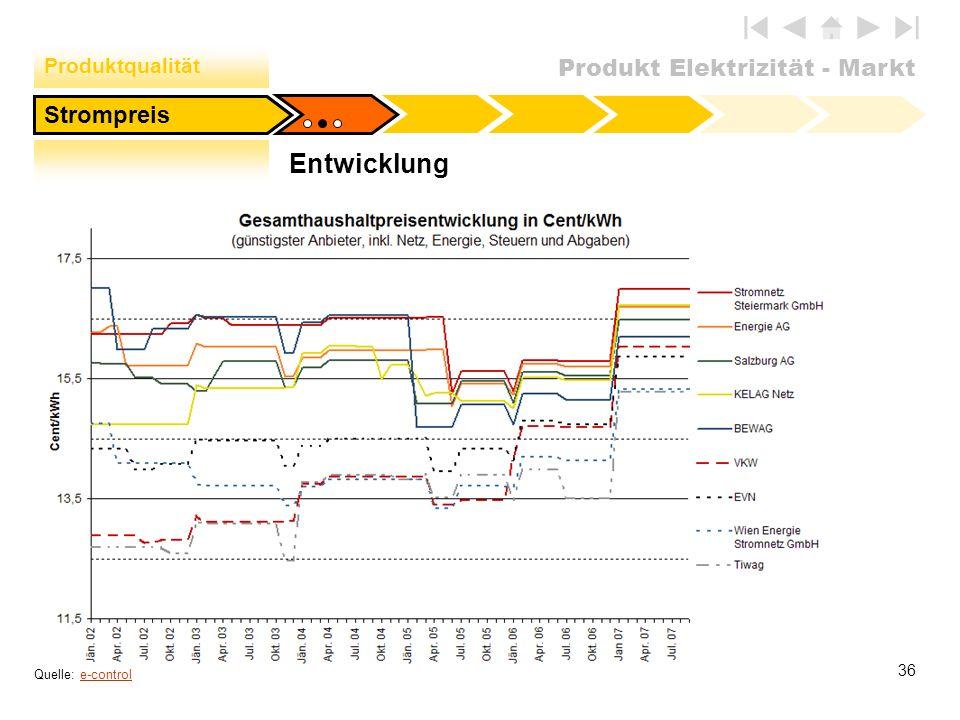 Produktqualität Strompreis Entwicklung Quelle: e-control