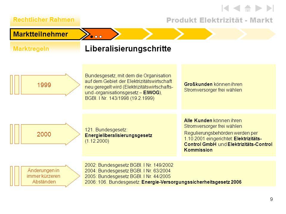 Liberalisierungschritte
