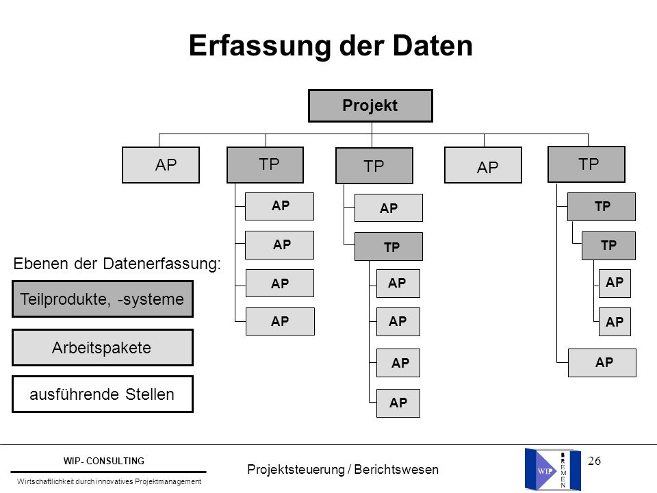 Erfassung der Daten Projekt AP TP TP AP TP Ebenen der Datenerfassung: