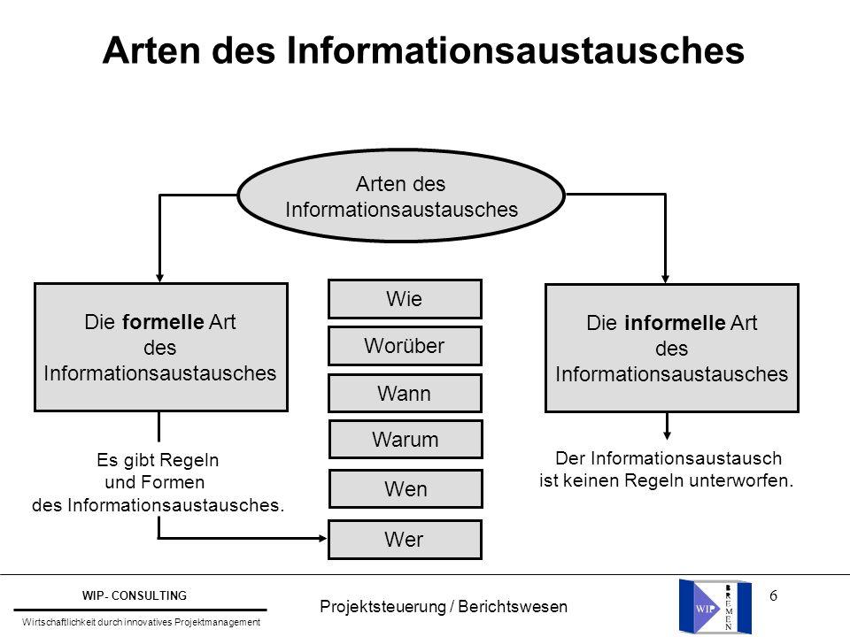Arten des Informationsaustausches