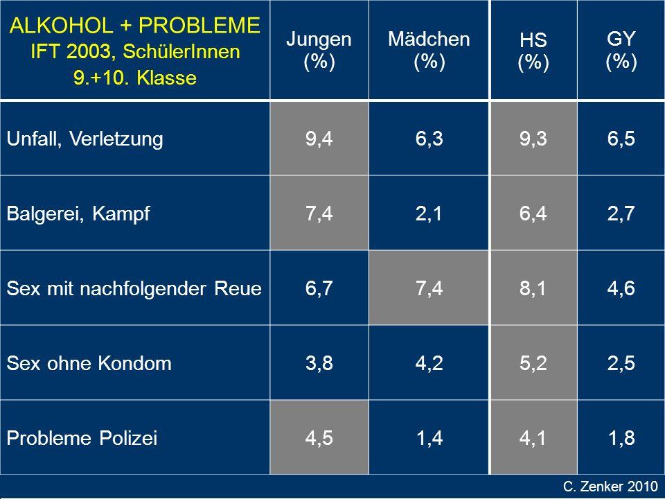 ALKOHOL + PROBLEME IFT 2003, SchülerInnen 9.+10. Klasse