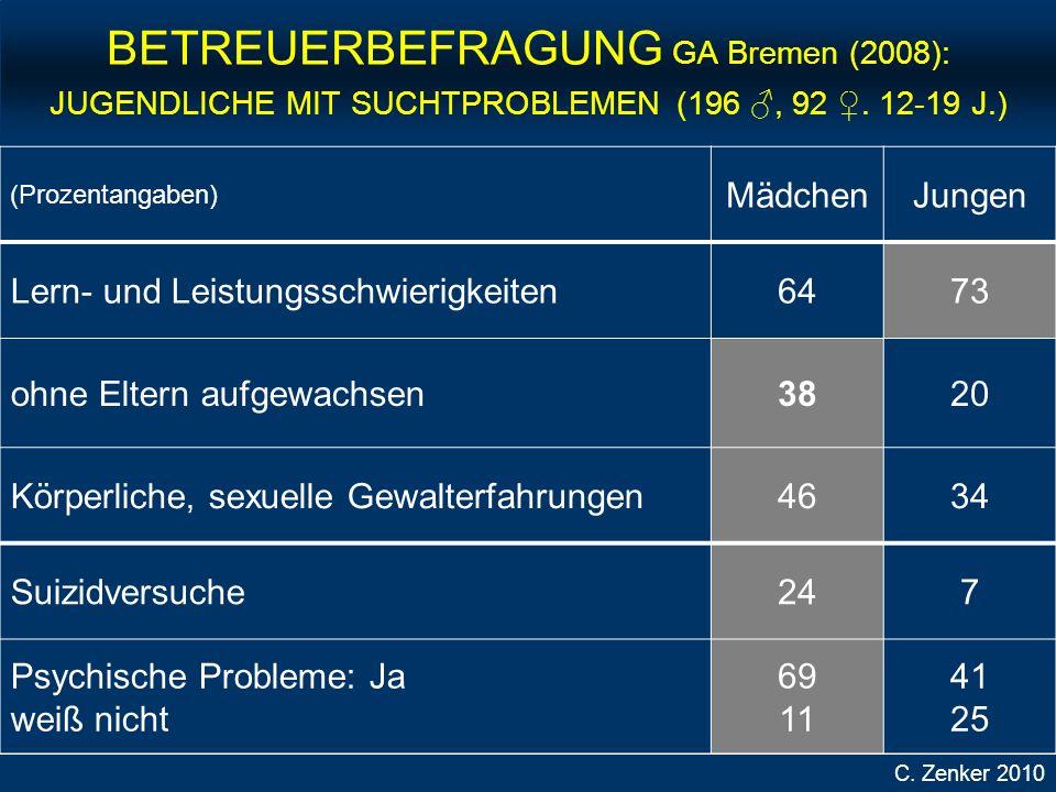 BETREUERBEFRAGUNG GA Bremen (2008): JUGENDLICHE MIT SUCHTPROBLEMEN (196 ♂, 92 ♀. 12-19 J.)