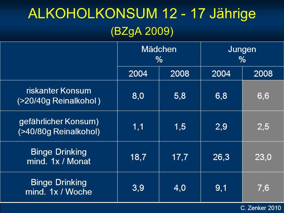 ALKOHOLKONSUM 12 - 17 Jährige (BZgA 2009)